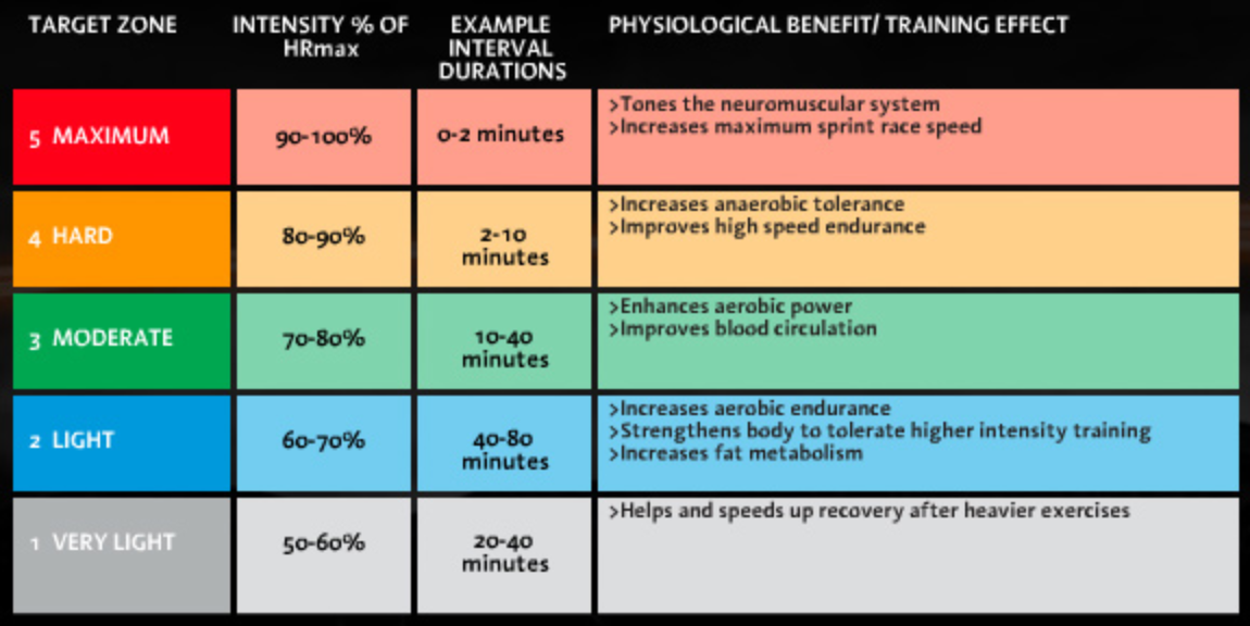 Aerobic Heart Rate Training Chart